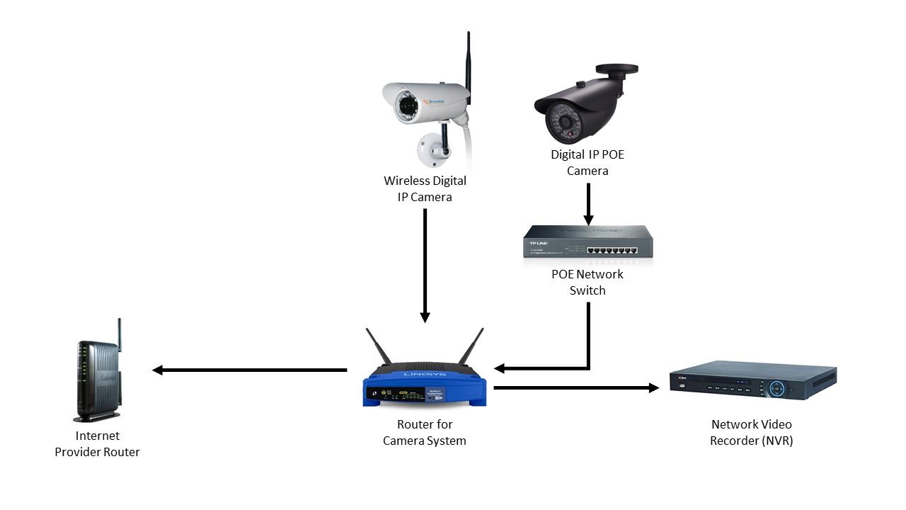 home security camera system nubes de notes rh nubesnotes com defender wireless security camera system installation
