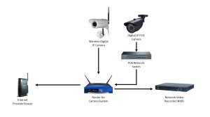Digital Security Camera System Diagram