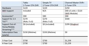 Over the Air (OTA) DVR Total Cost of Ownership (Chart courtesy of Tablo.com)